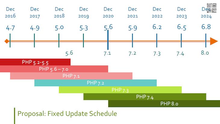 WordPress Fixed Update Schedule