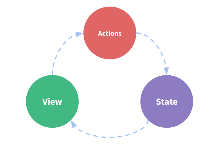 Actions, State, and View Have a Circular Relationship