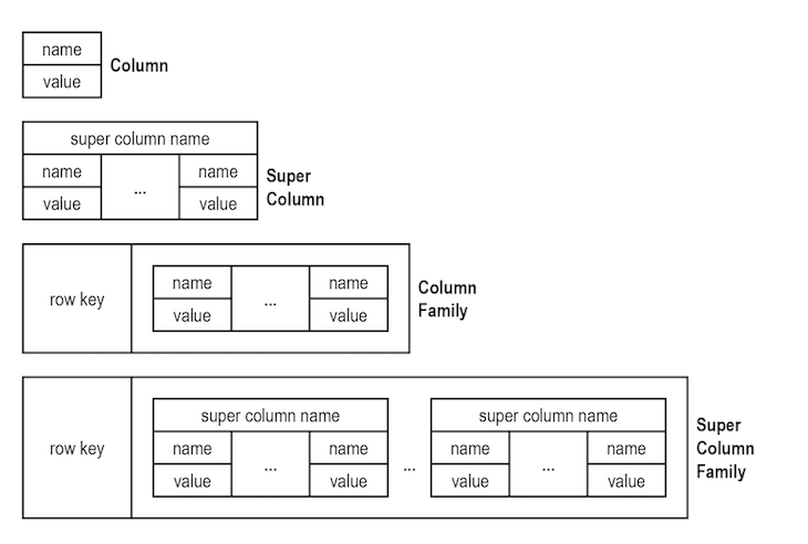 Illustrating Column Family Database Objects