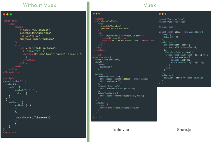Comparing Todo component With and Without Vuex