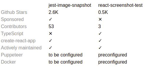 Jest vs React Screenshot Testing Comparison
