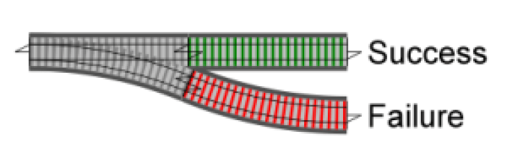 A diagram of railway oriented programming. The green track represents success and the red track represents failure.