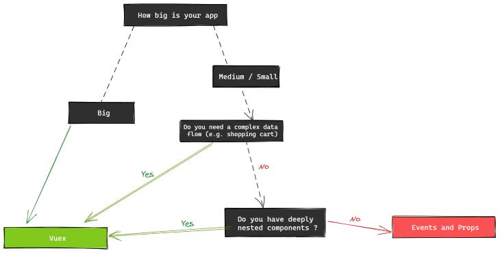 The Vuex Decision Map