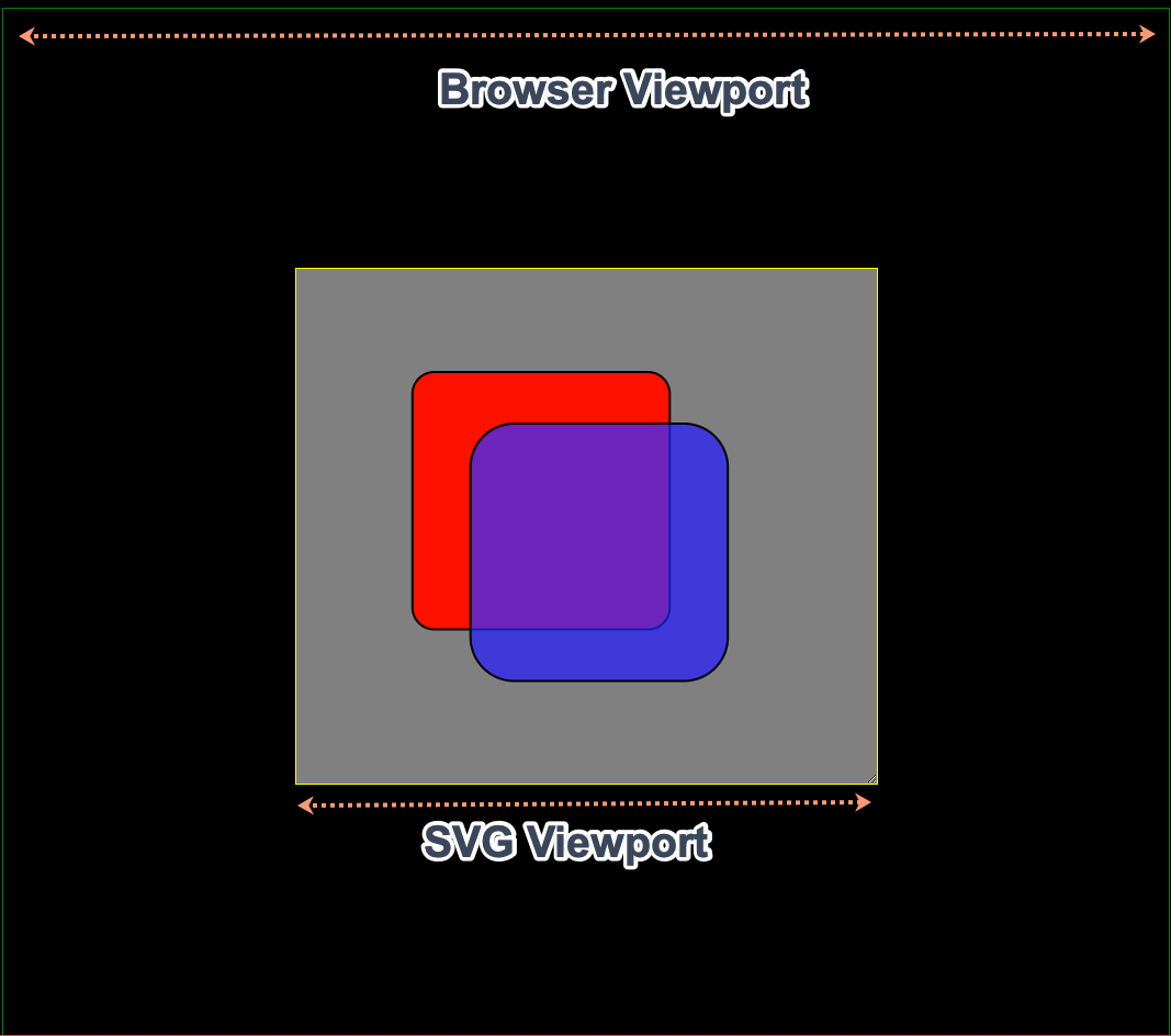 the difference between browser viewport and SVG viewport