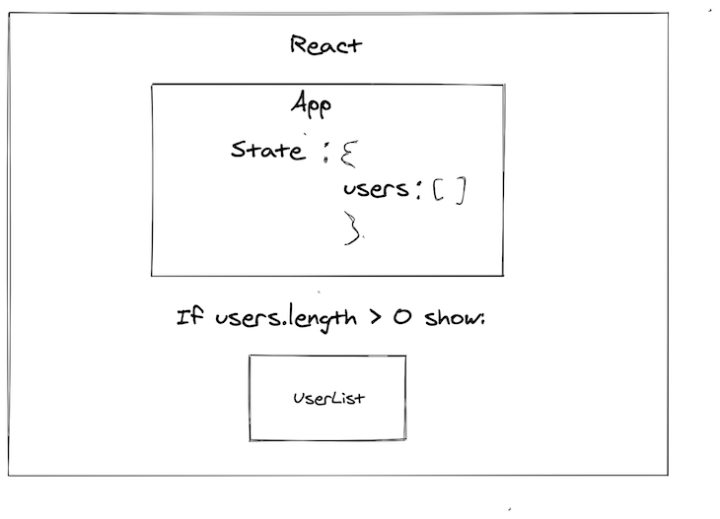 REACT STATE IN ACTION