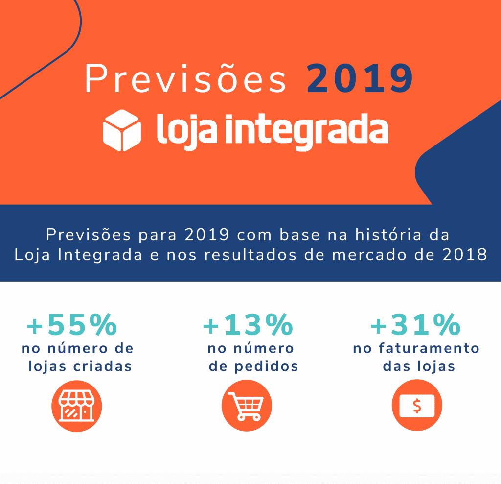 Previsões de vendas em 2019 - Loja Integrada