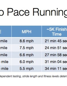 Charts with recommendations but none all the pieces in one convenient spot bpm pace mph race finish time as  tested each found also pacer series minute mile running rh blog lolofit