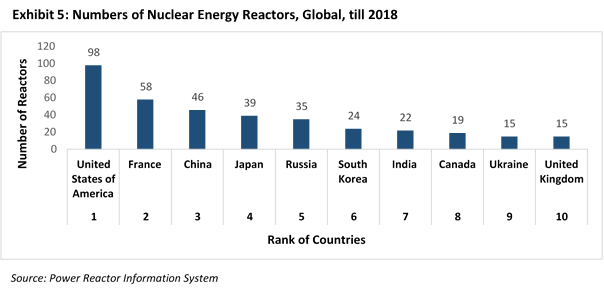 What is the Status of Nuclear Energy in India?