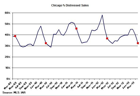 Chicago Distressed Home Sales
