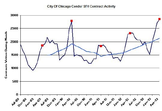 Chicago home sale contract activity