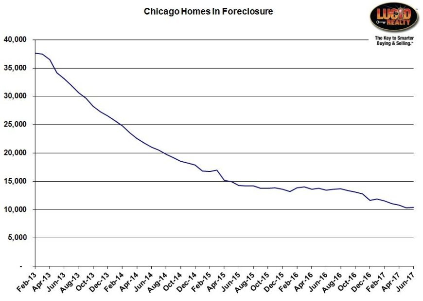 Chicago homes in foreclosure