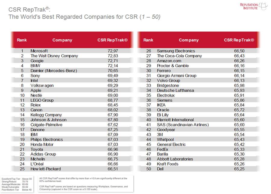Las empresas más responsables del mundo