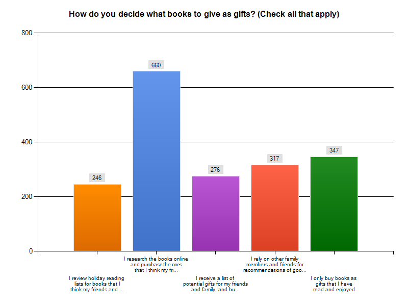 How Do You Decide What Books to Give as Gifts? Graph
