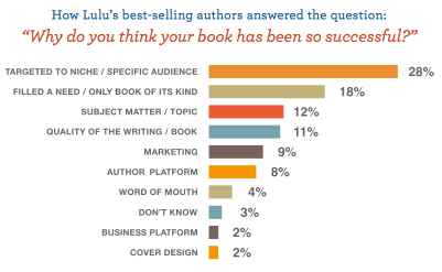 Why Do You think your book has been so successful? Graph