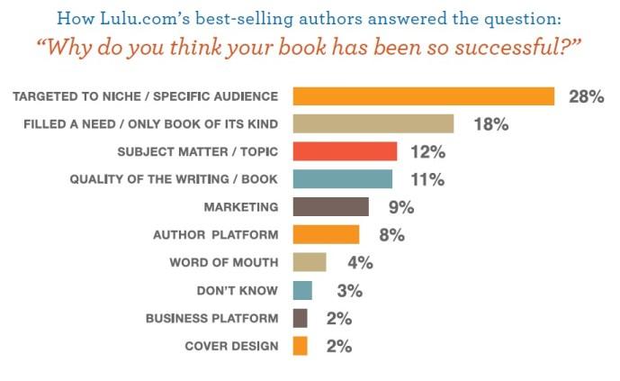 Lulu-Marketing-Your-Book-eBook28web-final29_pdf