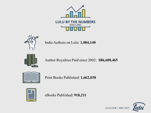 Lulu by the Numbers