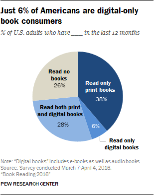 Pew Research book preferences