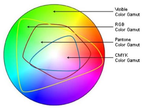 RGB vs. CMYK color gamut