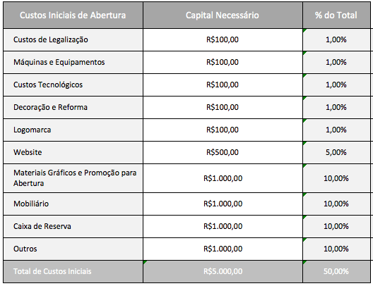Custos-iniciais.-Planilha-Investimento-Inicial