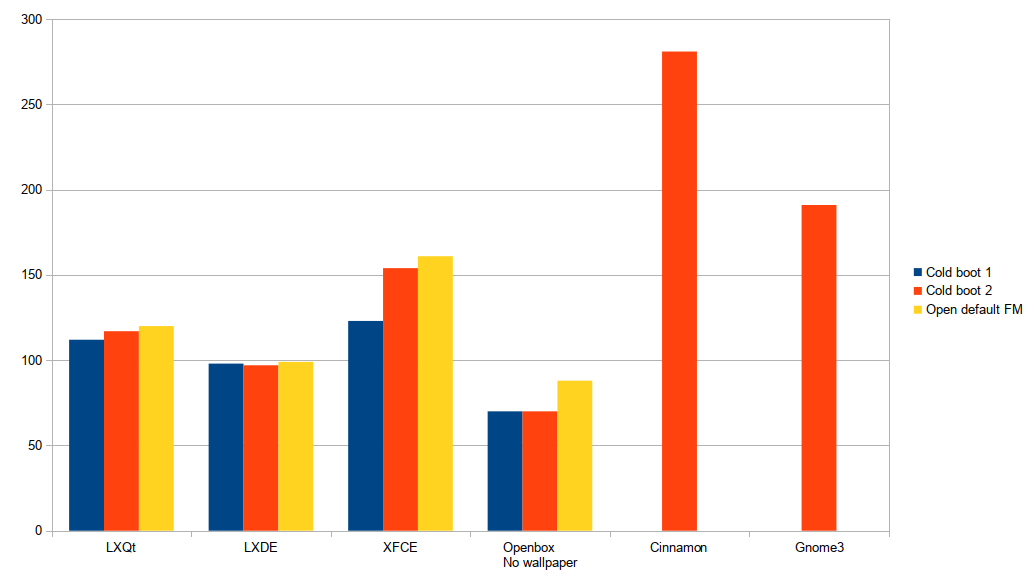 Benchmark: Memory Usage: LXQt desktop environment vs XFCE