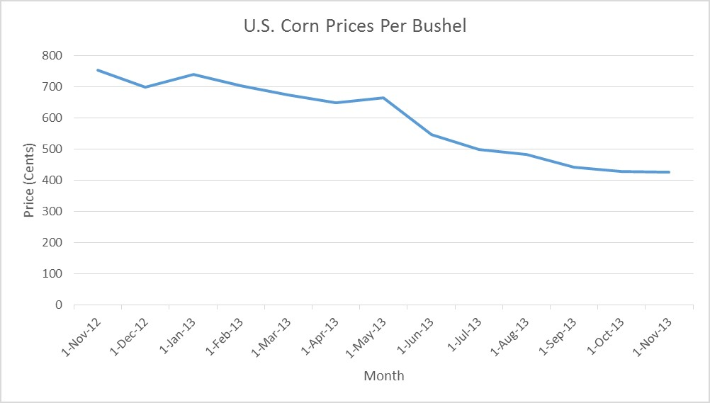 A Visual Look Back on the Past Year of U.S. Grain Prices