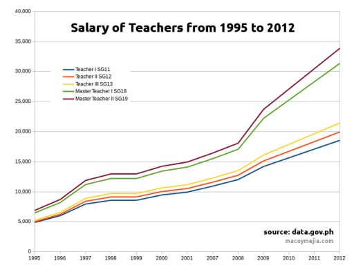 Public School Teachers Salary from 1995 - 2012