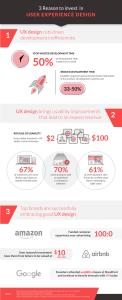 UX Design Benefits infographic