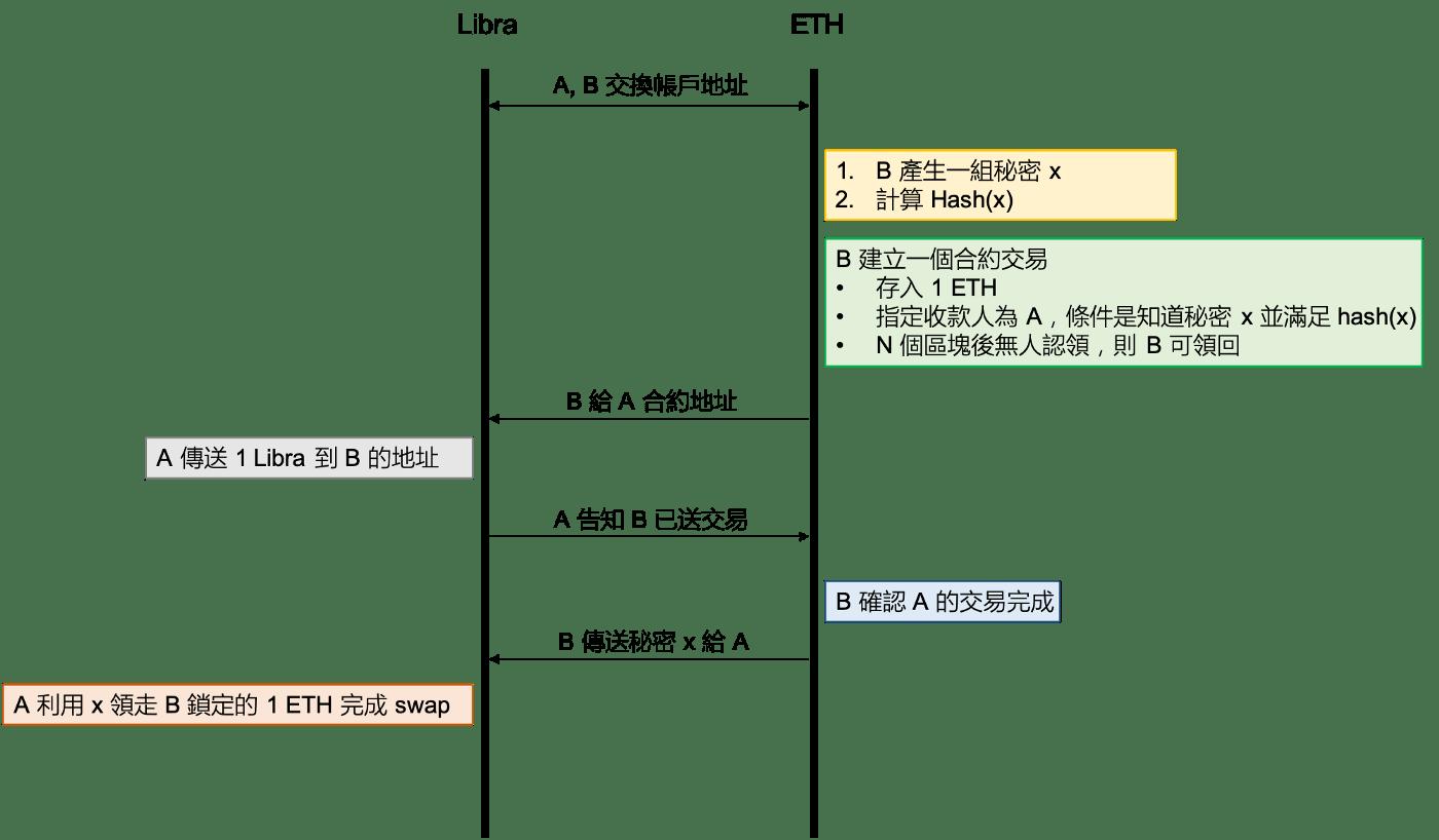 LibraSwap 流程圖