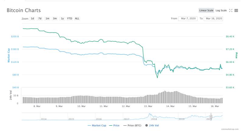 2020年 3 月 13 日,比特幣價格暴跌約43 %,你有停損嗎?
