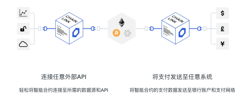 LINK-將區塊鏈智能合約與現實數據連接