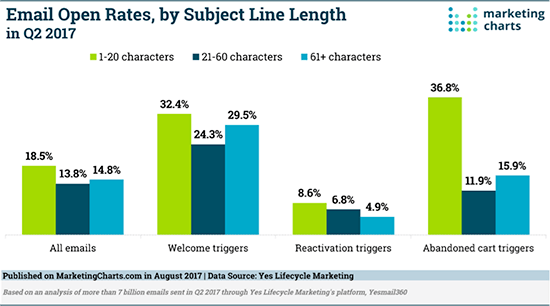 15 surprising email subject line ab test results you need to know email open rates by length of subject line fandeluxe