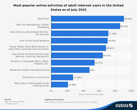 Chart of most popular online activities