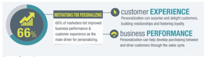 66% of marketers list improved business performance and customer experience as the main driver for personalization