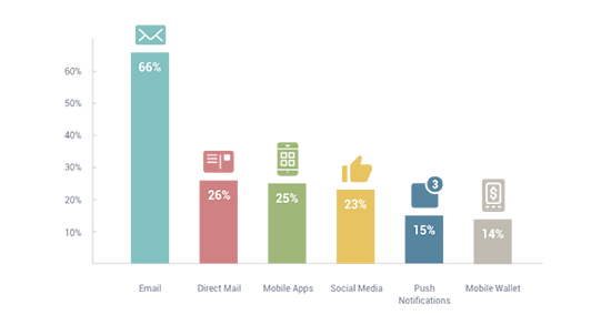Chart of preferred communication methods from retail to customers