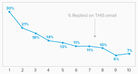 yesware chart showing response rates to emails