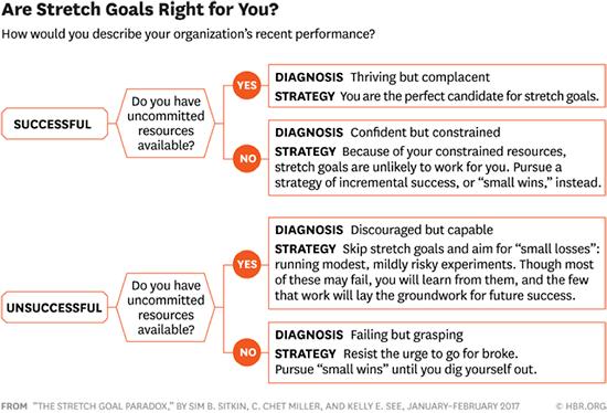 Should your organization set stretch goals?