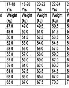 Height  weight measurement for indian armed forces also best nda rh blogjorkalshiclasses