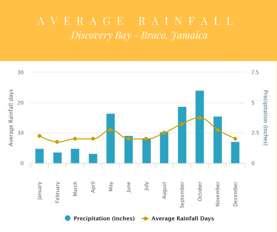 Average rainfall in Discovery Bay - Braco Jamaica