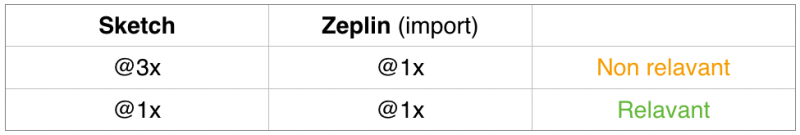 Zeplin - right screen size
