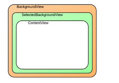 CollectionView_CellPosition_2_of_6