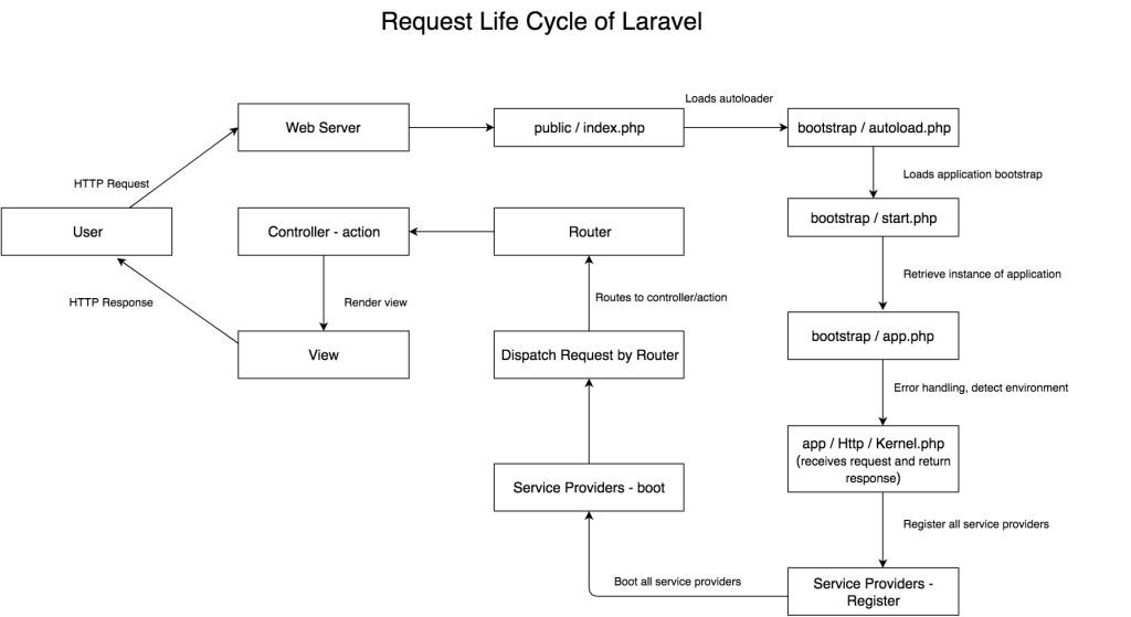 Laravel - Request Life Cycle