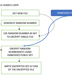 i am including this image from the previous article once again just to remind about many encryption methods are being used in a single ransomware  [ 1608 x 1118 Pixel ]