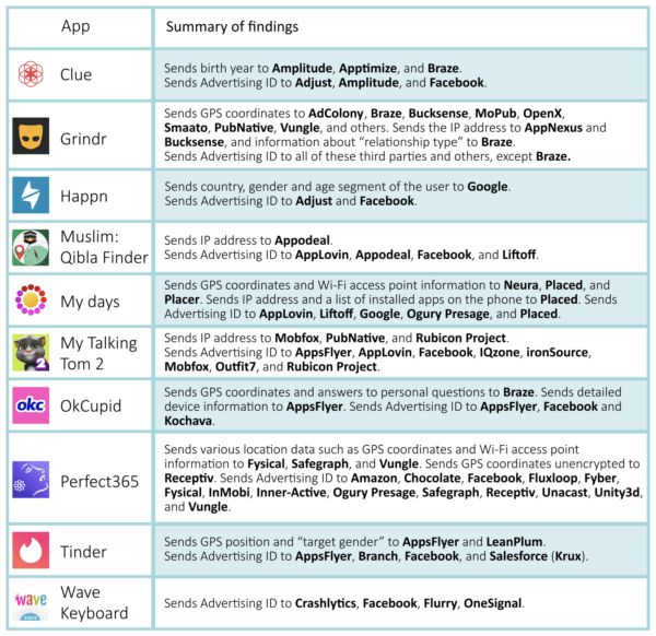 Infographic showing which popular Android apps are sharing what information with third parties