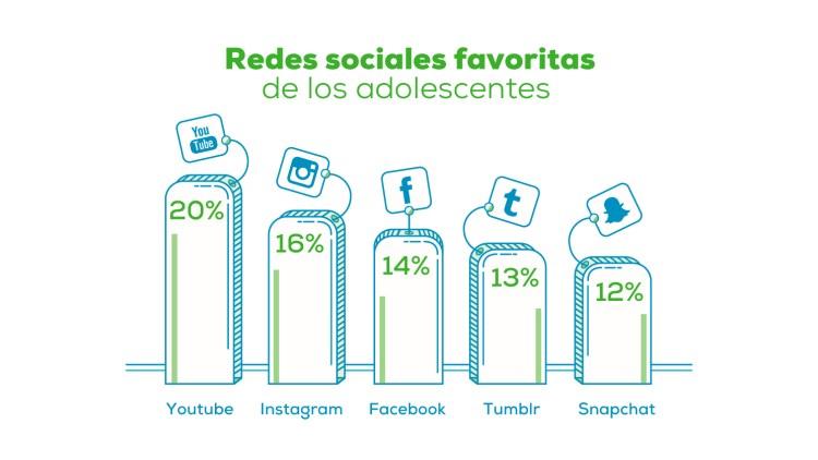 Los adolescentes prefieren Youtube