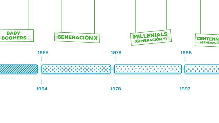 La nueva obsesión de las marcas: los centennials