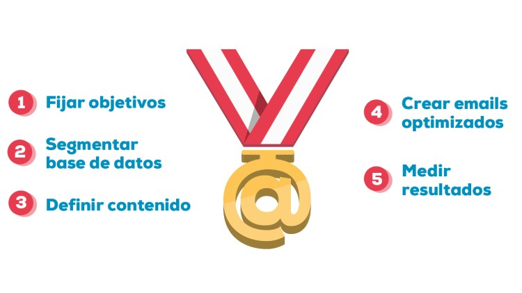 Claves para triunfar en el email marketing