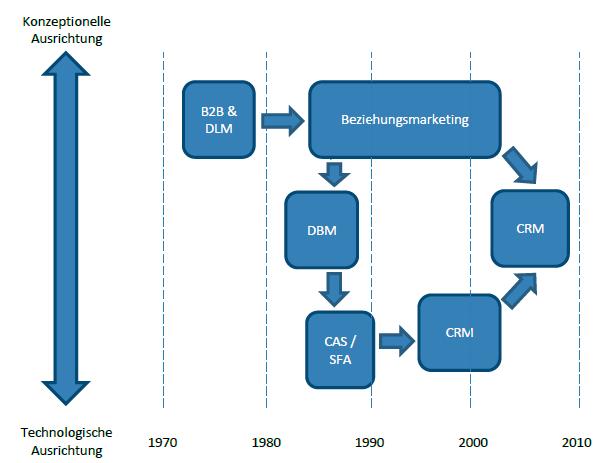 """Entwicklungsgeschichte des """"Customer Relationship Managements"""" (CRM)"""
