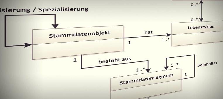 Das Datenmanagement und das Stammdaten-Metamodell