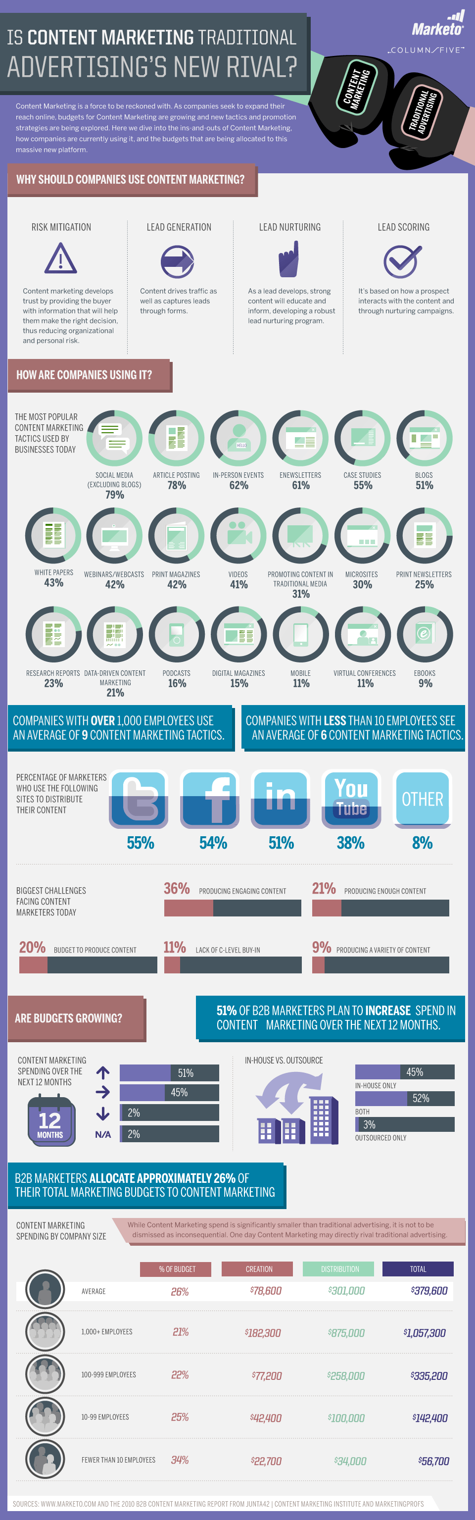 Is Content Marketing Traditional Advertising's New Rival? [Infographic]