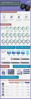 Content Marketing vs Traditional Advertising Infographic by Marketo